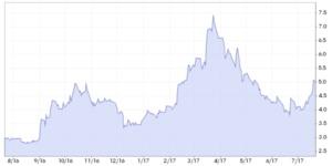 光通信部品企業株価チャート(1年)